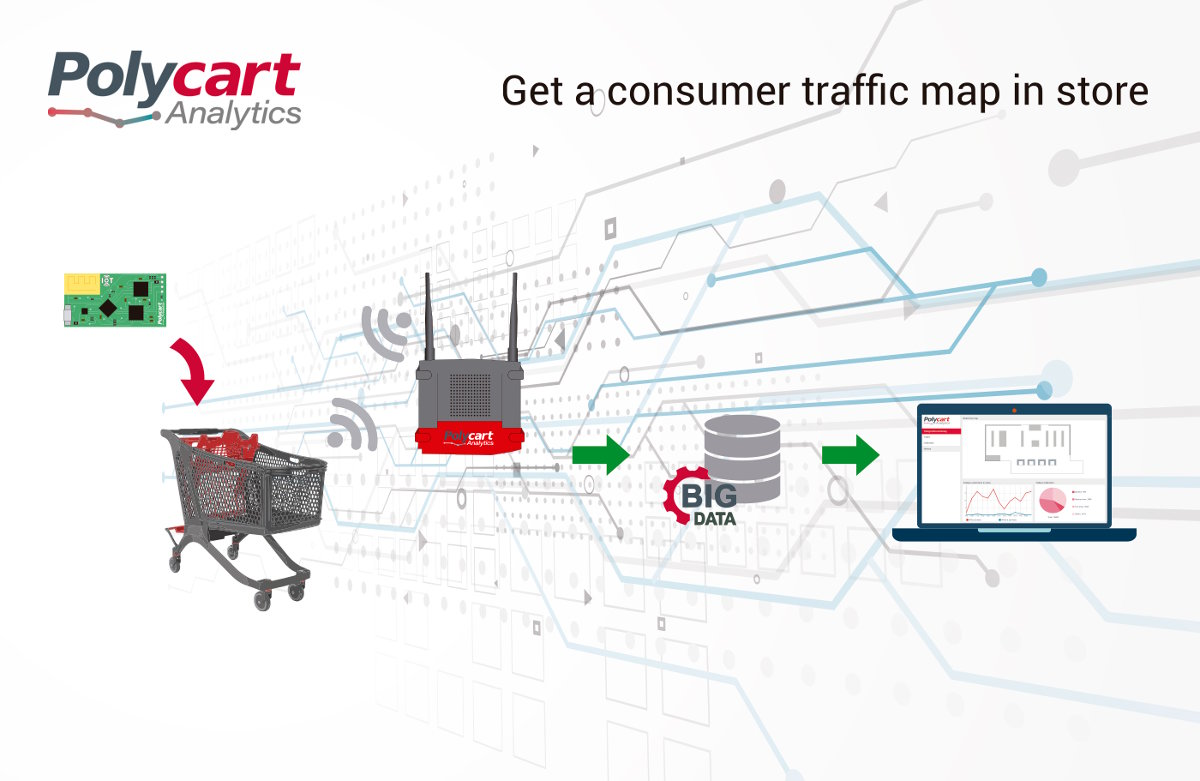 Polycart Analytics allows you to create a map with the consumers movements